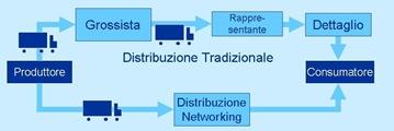 Schema distribuzione network marketing